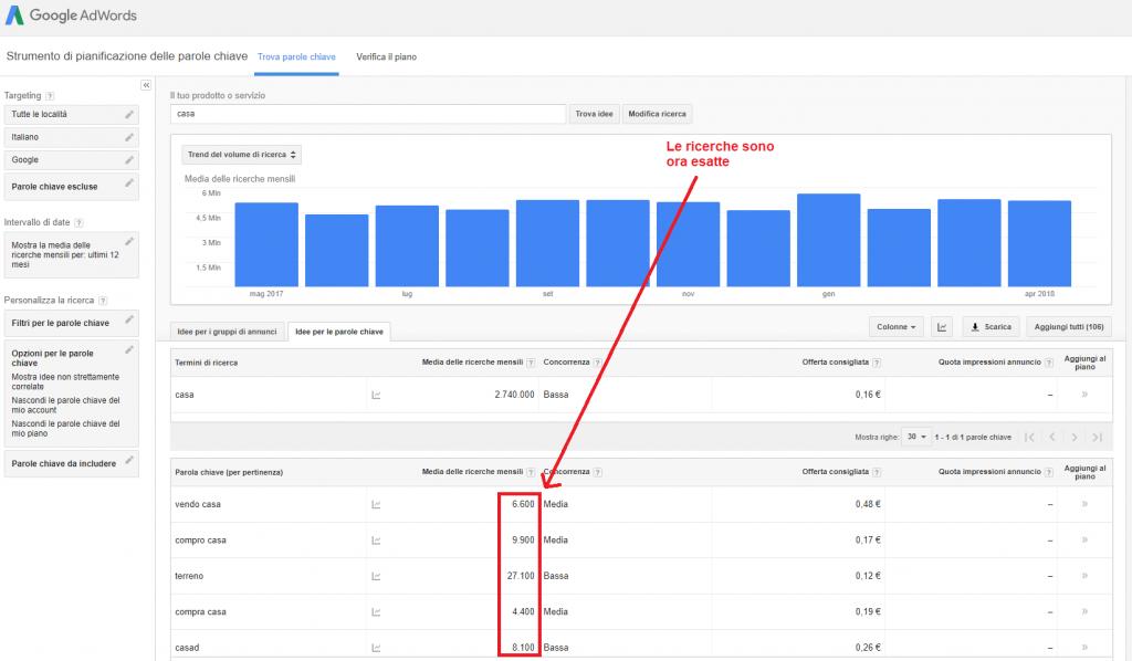 numero di ricerche mensili esatte keyword planner